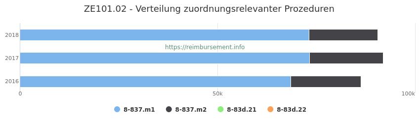 ZE101.02 Verteilung und Anzahl der zuordnungsrelevanten Prozeduren (OPS Codes) zum Zusatzentgelt (ZE) pro Jahr