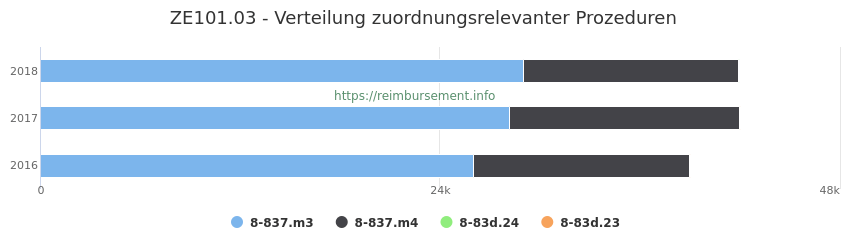 ZE101.03 Verteilung und Anzahl der zuordnungsrelevanten Prozeduren (OPS Codes) zum Zusatzentgelt (ZE) pro Jahr