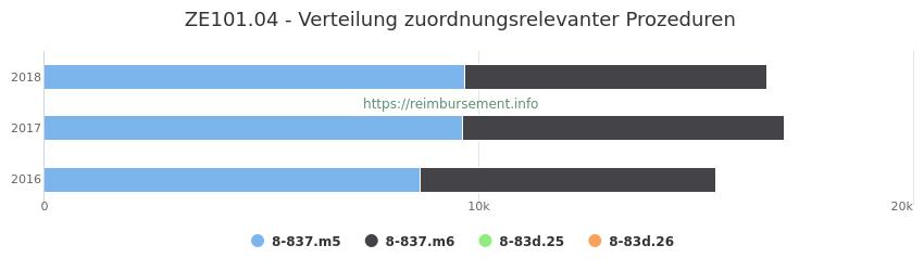 ZE101.04 Verteilung und Anzahl der zuordnungsrelevanten Prozeduren (OPS Codes) zum Zusatzentgelt (ZE) pro Jahr
