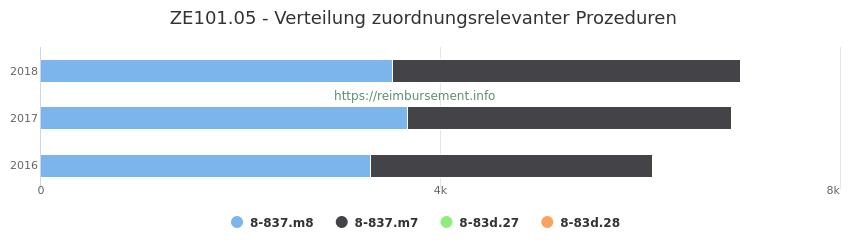 ZE101.05 Verteilung und Anzahl der zuordnungsrelevanten Prozeduren (OPS Codes) zum Zusatzentgelt (ZE) pro Jahr