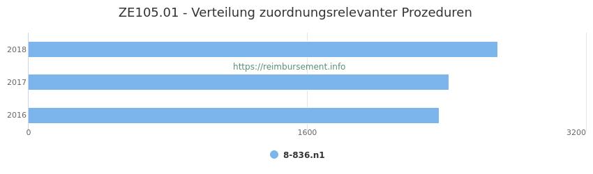 ZE105.01 Verteilung und Anzahl der zuordnungsrelevanten Prozeduren (OPS Codes) zum Zusatzentgelt (ZE) pro Jahr