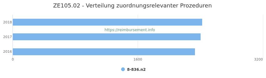 ZE105.02 Verteilung und Anzahl der zuordnungsrelevanten Prozeduren (OPS Codes) zum Zusatzentgelt (ZE) pro Jahr
