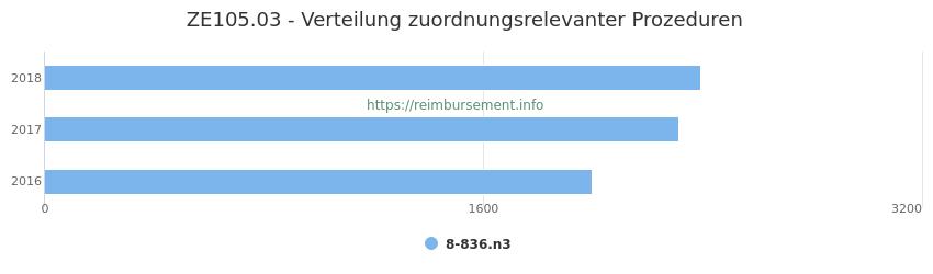 ZE105.03 Verteilung und Anzahl der zuordnungsrelevanten Prozeduren (OPS Codes) zum Zusatzentgelt (ZE) pro Jahr