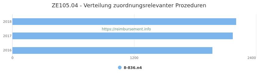 ZE105.04 Verteilung und Anzahl der zuordnungsrelevanten Prozeduren (OPS Codes) zum Zusatzentgelt (ZE) pro Jahr