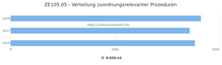 ZE105.05 Verteilung und Anzahl der zuordnungsrelevanten Prozeduren (OPS Codes) zum Zusatzentgelt (ZE) pro Jahr