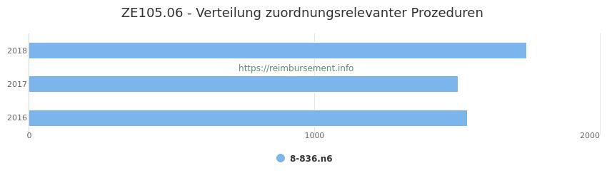 ZE105.06 Verteilung und Anzahl der zuordnungsrelevanten Prozeduren (OPS Codes) zum Zusatzentgelt (ZE) pro Jahr
