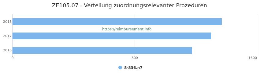 ZE105.07 Verteilung und Anzahl der zuordnungsrelevanten Prozeduren (OPS Codes) zum Zusatzentgelt (ZE) pro Jahr
