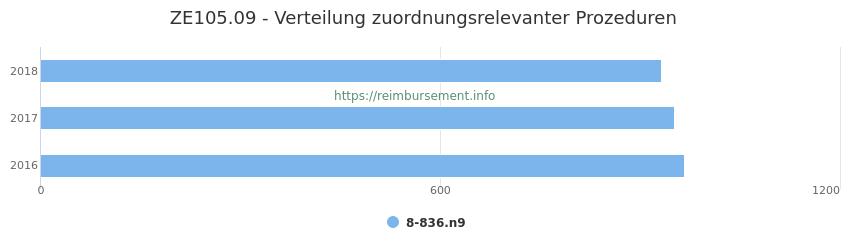ZE105.09 Verteilung und Anzahl der zuordnungsrelevanten Prozeduren (OPS Codes) zum Zusatzentgelt (ZE) pro Jahr