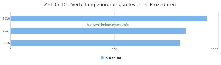 ZE105.10 Verteilung und Anzahl der zuordnungsrelevanten Prozeduren (OPS Codes) zum Zusatzentgelt (ZE) pro Jahr