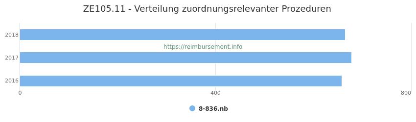 ZE105.11 Verteilung und Anzahl der zuordnungsrelevanten Prozeduren (OPS Codes) zum Zusatzentgelt (ZE) pro Jahr