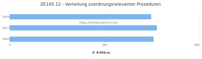 ZE105.12 Verteilung und Anzahl der zuordnungsrelevanten Prozeduren (OPS Codes) zum Zusatzentgelt (ZE) pro Jahr