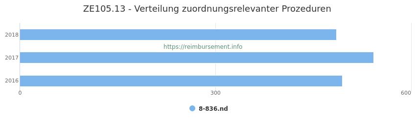 ZE105.13 Verteilung und Anzahl der zuordnungsrelevanten Prozeduren (OPS Codes) zum Zusatzentgelt (ZE) pro Jahr