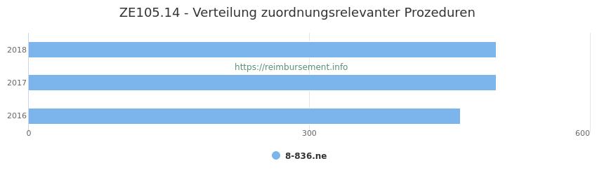 ZE105.14 Verteilung und Anzahl der zuordnungsrelevanten Prozeduren (OPS Codes) zum Zusatzentgelt (ZE) pro Jahr