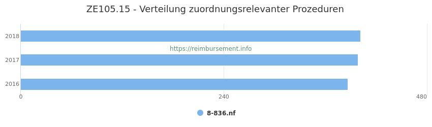 ZE105.15 Verteilung und Anzahl der zuordnungsrelevanten Prozeduren (OPS Codes) zum Zusatzentgelt (ZE) pro Jahr