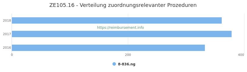 ZE105.16 Verteilung und Anzahl der zuordnungsrelevanten Prozeduren (OPS Codes) zum Zusatzentgelt (ZE) pro Jahr
