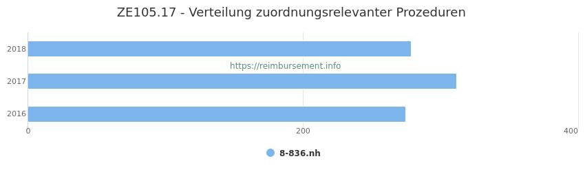 ZE105.17 Verteilung und Anzahl der zuordnungsrelevanten Prozeduren (OPS Codes) zum Zusatzentgelt (ZE) pro Jahr