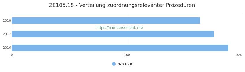 ZE105.18 Verteilung und Anzahl der zuordnungsrelevanten Prozeduren (OPS Codes) zum Zusatzentgelt (ZE) pro Jahr