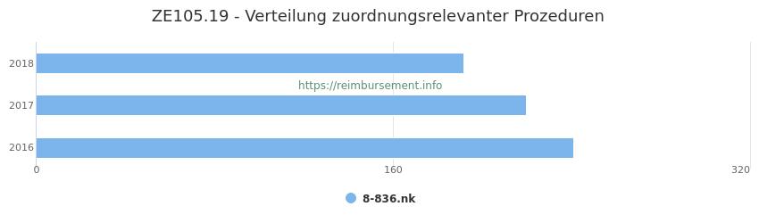ZE105.19 Verteilung und Anzahl der zuordnungsrelevanten Prozeduren (OPS Codes) zum Zusatzentgelt (ZE) pro Jahr
