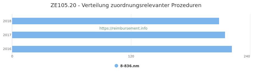 ZE105.20 Verteilung und Anzahl der zuordnungsrelevanten Prozeduren (OPS Codes) zum Zusatzentgelt (ZE) pro Jahr