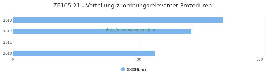 ZE105.21 Verteilung und Anzahl der zuordnungsrelevanten Prozeduren (OPS Codes) zum Zusatzentgelt (ZE) pro Jahr