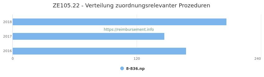 ZE105.22 Verteilung und Anzahl der zuordnungsrelevanten Prozeduren (OPS Codes) zum Zusatzentgelt (ZE) pro Jahr
