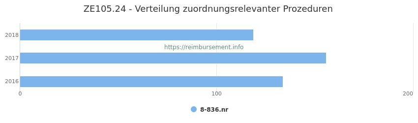 ZE105.24 Verteilung und Anzahl der zuordnungsrelevanten Prozeduren (OPS Codes) zum Zusatzentgelt (ZE) pro Jahr