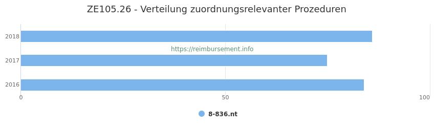 ZE105.26 Verteilung und Anzahl der zuordnungsrelevanten Prozeduren (OPS Codes) zum Zusatzentgelt (ZE) pro Jahr