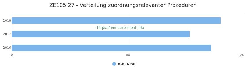 ZE105.27 Verteilung und Anzahl der zuordnungsrelevanten Prozeduren (OPS Codes) zum Zusatzentgelt (ZE) pro Jahr