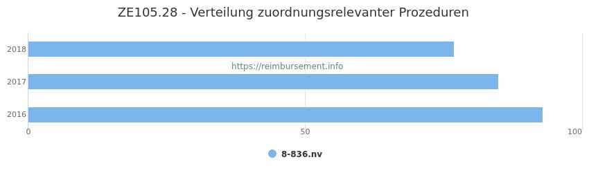 ZE105.28 Verteilung und Anzahl der zuordnungsrelevanten Prozeduren (OPS Codes) zum Zusatzentgelt (ZE) pro Jahr