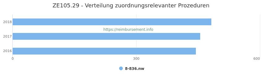 ZE105.29 Verteilung und Anzahl der zuordnungsrelevanten Prozeduren (OPS Codes) zum Zusatzentgelt (ZE) pro Jahr