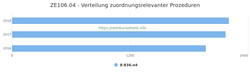 ZE106.04 Verteilung und Anzahl der zuordnungsrelevanten Prozeduren (OPS Codes) zum Zusatzentgelt (ZE) pro Jahr