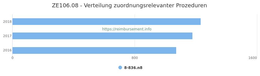 ZE106.08 Verteilung und Anzahl der zuordnungsrelevanten Prozeduren (OPS Codes) zum Zusatzentgelt (ZE) pro Jahr