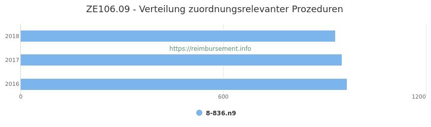 ZE106.09 Verteilung und Anzahl der zuordnungsrelevanten Prozeduren (OPS Codes) zum Zusatzentgelt (ZE) pro Jahr