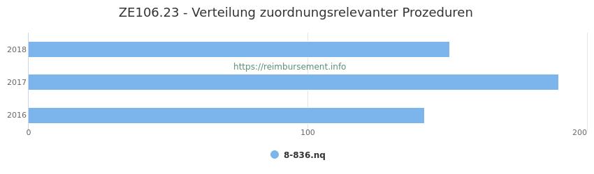 ZE106.23 Verteilung und Anzahl der zuordnungsrelevanten Prozeduren (OPS Codes) zum Zusatzentgelt (ZE) pro Jahr