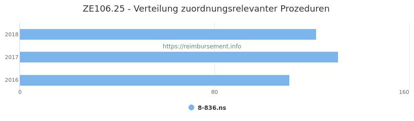 ZE106.25 Verteilung und Anzahl der zuordnungsrelevanten Prozeduren (OPS Codes) zum Zusatzentgelt (ZE) pro Jahr
