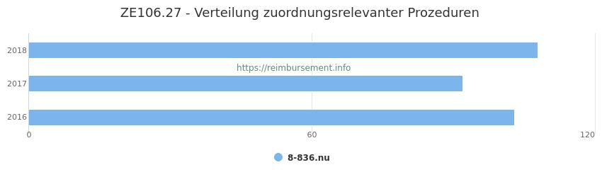 ZE106.27 Verteilung und Anzahl der zuordnungsrelevanten Prozeduren (OPS Codes) zum Zusatzentgelt (ZE) pro Jahr