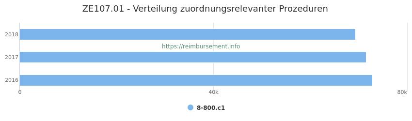 ZE107.01 Verteilung und Anzahl der zuordnungsrelevanten Prozeduren (OPS Codes) zum Zusatzentgelt (ZE) pro Jahr