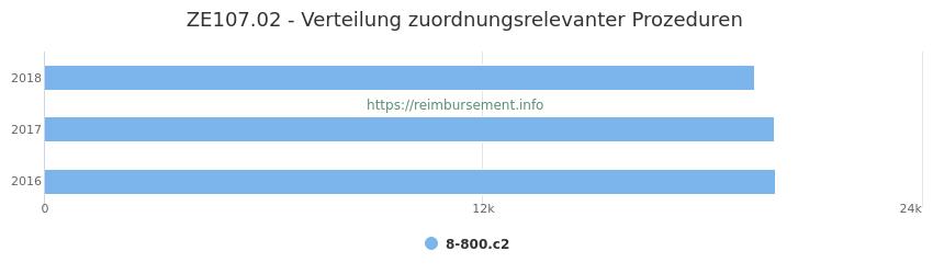 ZE107.02 Verteilung und Anzahl der zuordnungsrelevanten Prozeduren (OPS Codes) zum Zusatzentgelt (ZE) pro Jahr