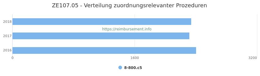 ZE107.05 Verteilung und Anzahl der zuordnungsrelevanten Prozeduren (OPS Codes) zum Zusatzentgelt (ZE) pro Jahr