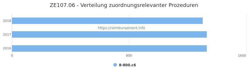 ZE107.06 Verteilung und Anzahl der zuordnungsrelevanten Prozeduren (OPS Codes) zum Zusatzentgelt (ZE) pro Jahr