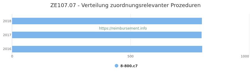 ZE107.07 Verteilung und Anzahl der zuordnungsrelevanten Prozeduren (OPS Codes) zum Zusatzentgelt (ZE) pro Jahr