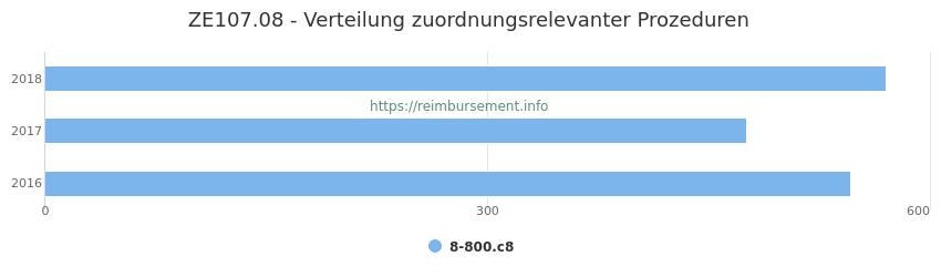 ZE107.08 Verteilung und Anzahl der zuordnungsrelevanten Prozeduren (OPS Codes) zum Zusatzentgelt (ZE) pro Jahr