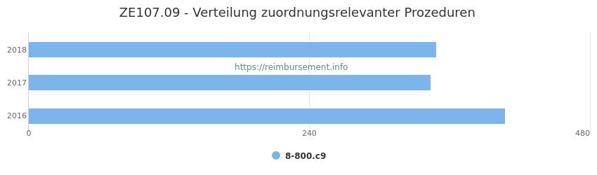 ZE107.09 Verteilung und Anzahl der zuordnungsrelevanten Prozeduren (OPS Codes) zum Zusatzentgelt (ZE) pro Jahr