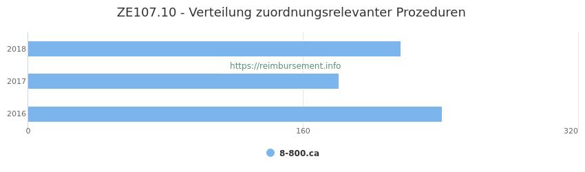 ZE107.10 Verteilung und Anzahl der zuordnungsrelevanten Prozeduren (OPS Codes) zum Zusatzentgelt (ZE) pro Jahr