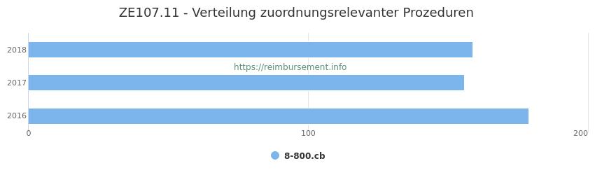 ZE107.11 Verteilung und Anzahl der zuordnungsrelevanten Prozeduren (OPS Codes) zum Zusatzentgelt (ZE) pro Jahr