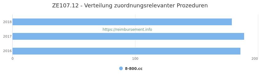 ZE107.12 Verteilung und Anzahl der zuordnungsrelevanten Prozeduren (OPS Codes) zum Zusatzentgelt (ZE) pro Jahr