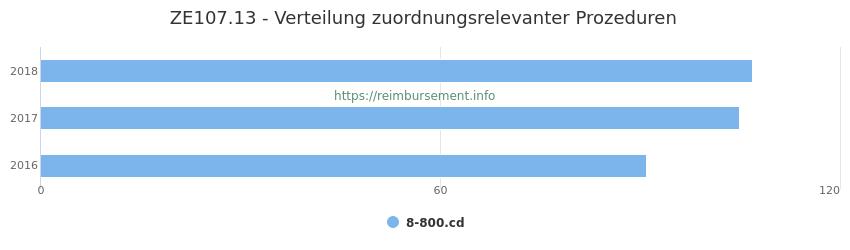 ZE107.13 Verteilung und Anzahl der zuordnungsrelevanten Prozeduren (OPS Codes) zum Zusatzentgelt (ZE) pro Jahr
