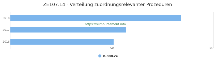 ZE107.14 Verteilung und Anzahl der zuordnungsrelevanten Prozeduren (OPS Codes) zum Zusatzentgelt (ZE) pro Jahr