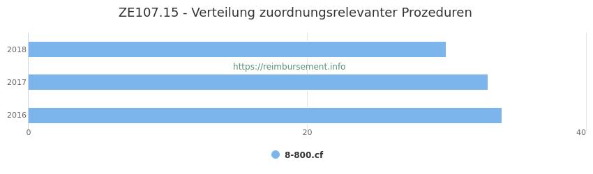 ZE107.15 Verteilung und Anzahl der zuordnungsrelevanten Prozeduren (OPS Codes) zum Zusatzentgelt (ZE) pro Jahr