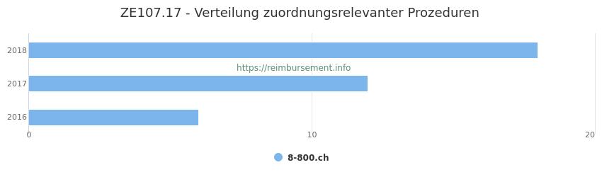 ZE107.17 Verteilung und Anzahl der zuordnungsrelevanten Prozeduren (OPS Codes) zum Zusatzentgelt (ZE) pro Jahr